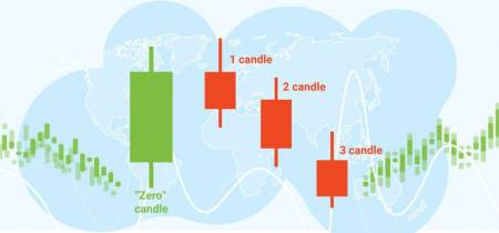 """The third candle"" strategy"
