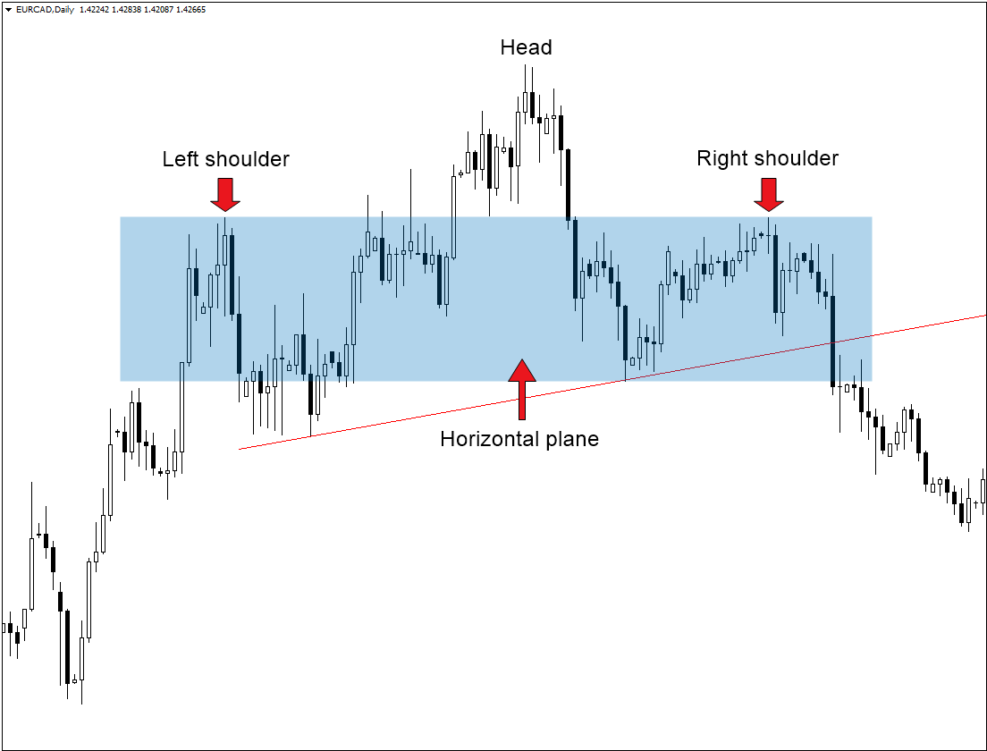 Head and Shoulders Pattern: How to Trade It in Exness