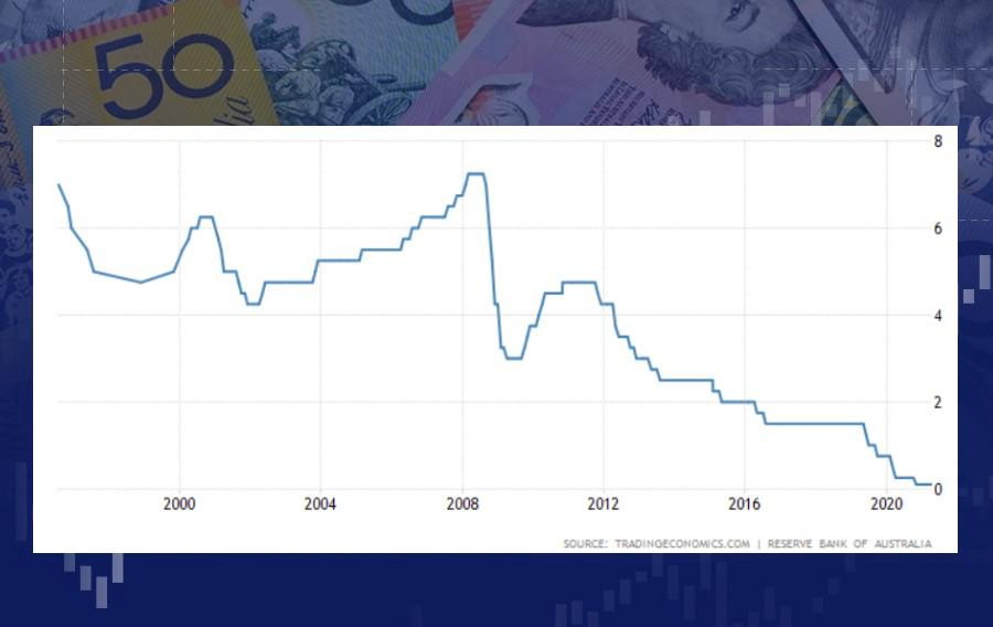 How Australia's central bank will impact AUD?