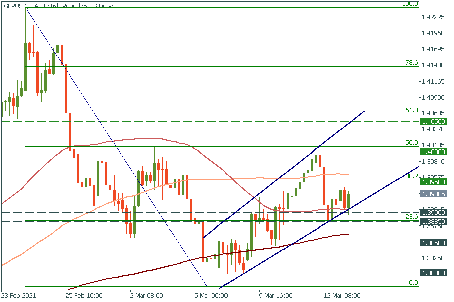 How to trade EUR/USD and GBP/USD on Monday?