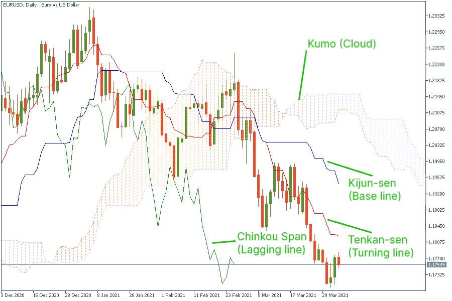 The magic trading strategy with Ichimoku